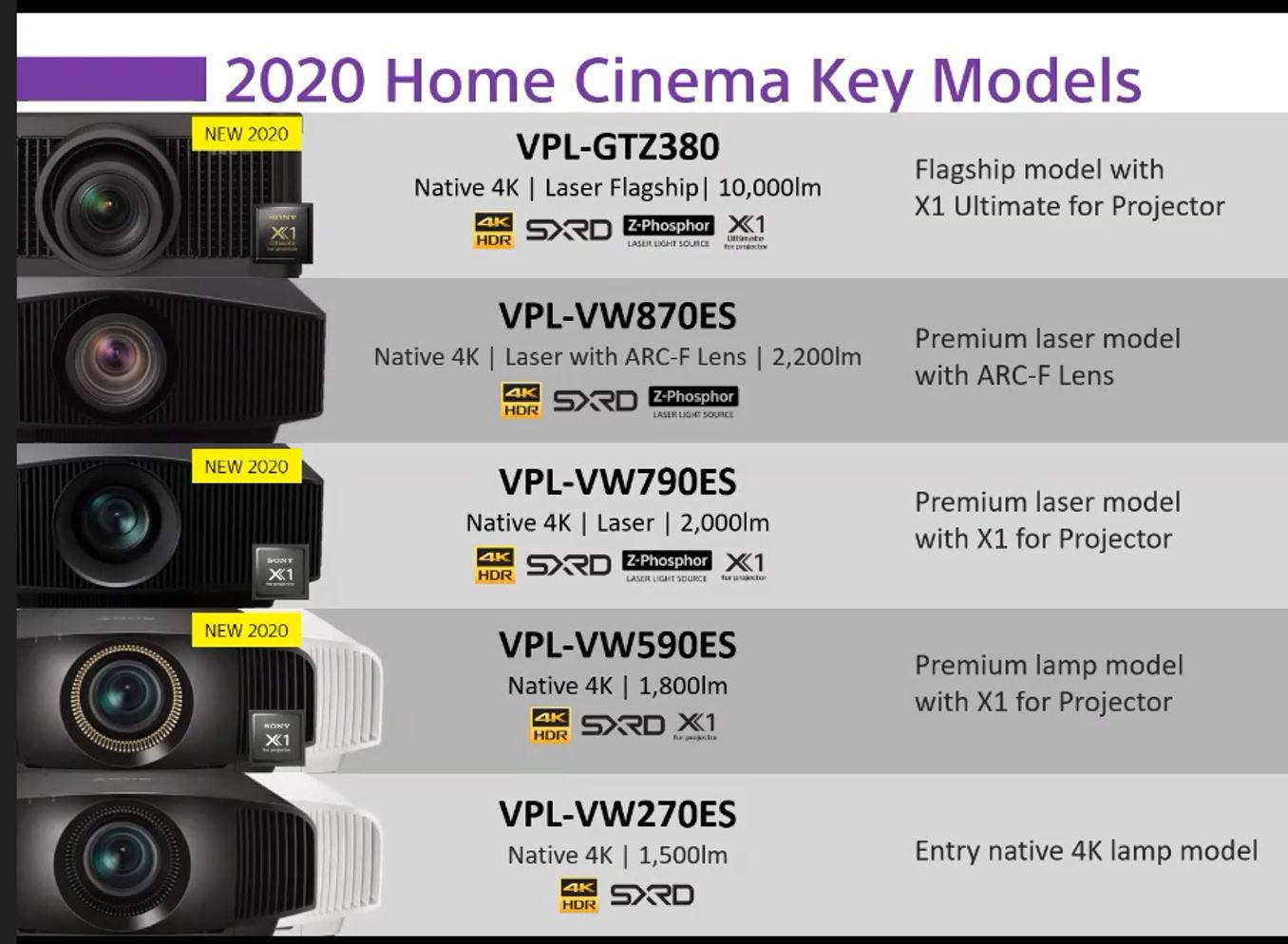 Premiera projektory Sony 2021